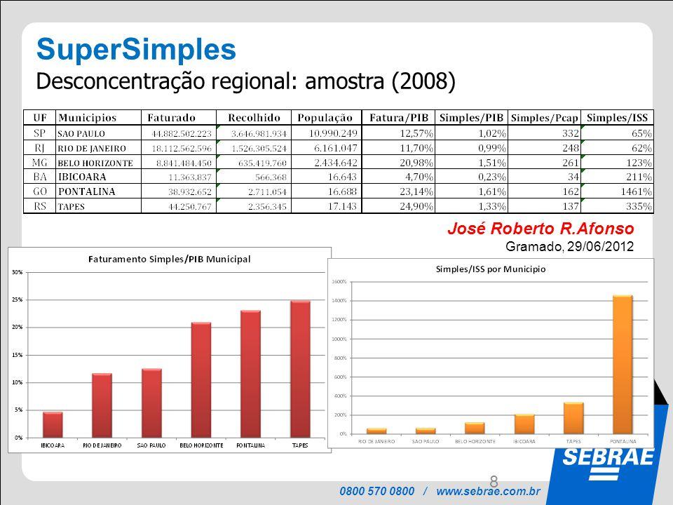 0800 570 0800 / www.sebrae.com.br Reflexão Estratégica Efetivação das Lei Geral das Micro e Pequenas Empresas como estratégia de desenvolvimento nos municípios...