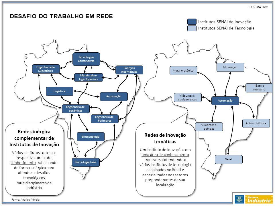DESAFIO DO TRABALHO EM REDE Fonte: Análise Advisia. ILUSTRATIVO Rede sinérgica complementar de Institutos de Inovação Vários institutos com suas respe