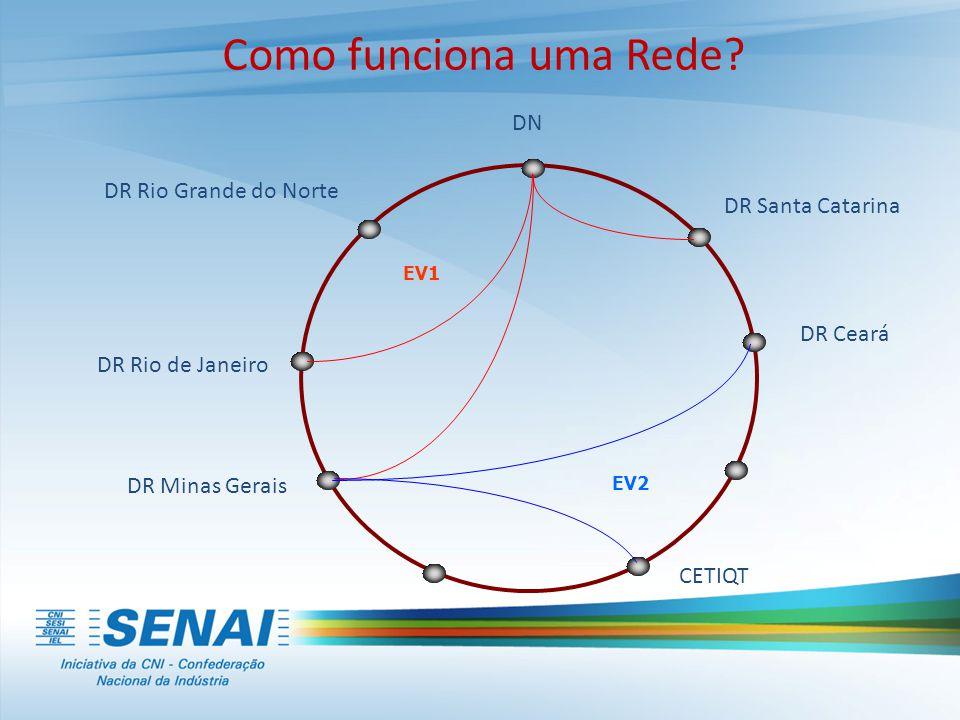 Como funciona uma Rede? EV1 EV2 DR Rio de Janeiro DR Santa Catarina DN DR Minas Gerais DR Ceará DR Rio Grande do Norte CETIQT