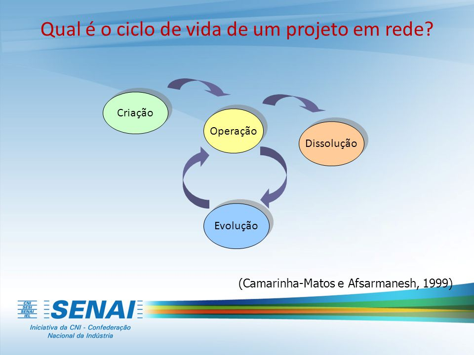(Camarinha-Matos e Afsarmanesh, 1999) Criação Dissolução Evolução Operação Qual é o ciclo de vida de um projeto em rede?