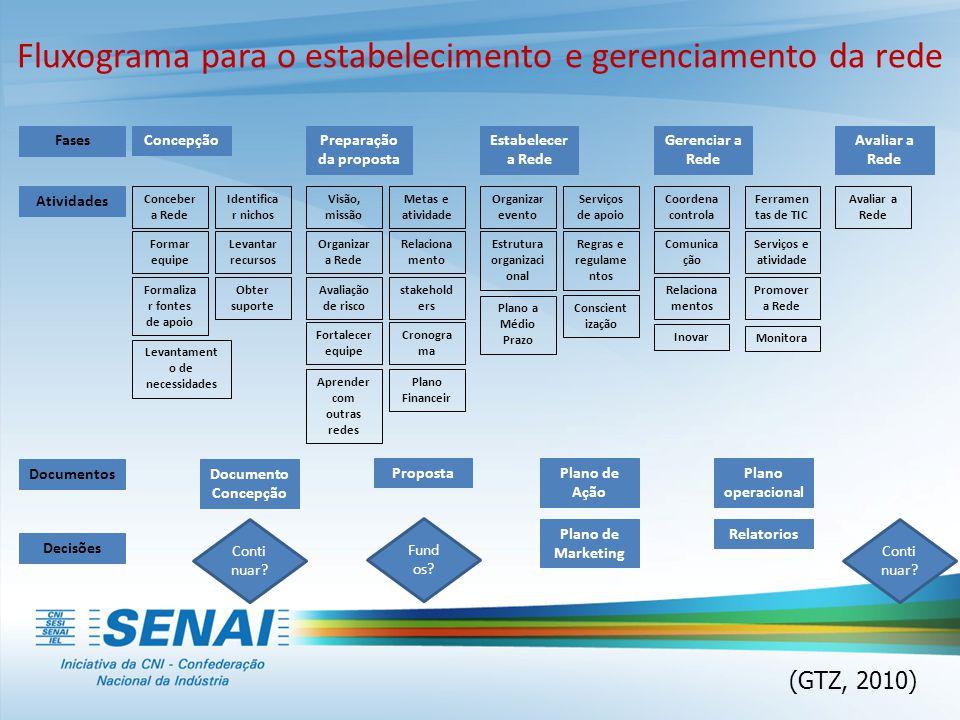 Fluxograma para o estabelecimento e gerenciamento da rede Fases Documentos Atividades Decisões ConcepçãoPreparação da proposta Estabelecer a Rede Gere