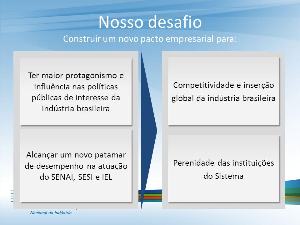 Nosso desafio Construir um novo pacto empresarial para: Ter maior protagonismo e influência nas políticas públicas de interesse da indústria brasileir