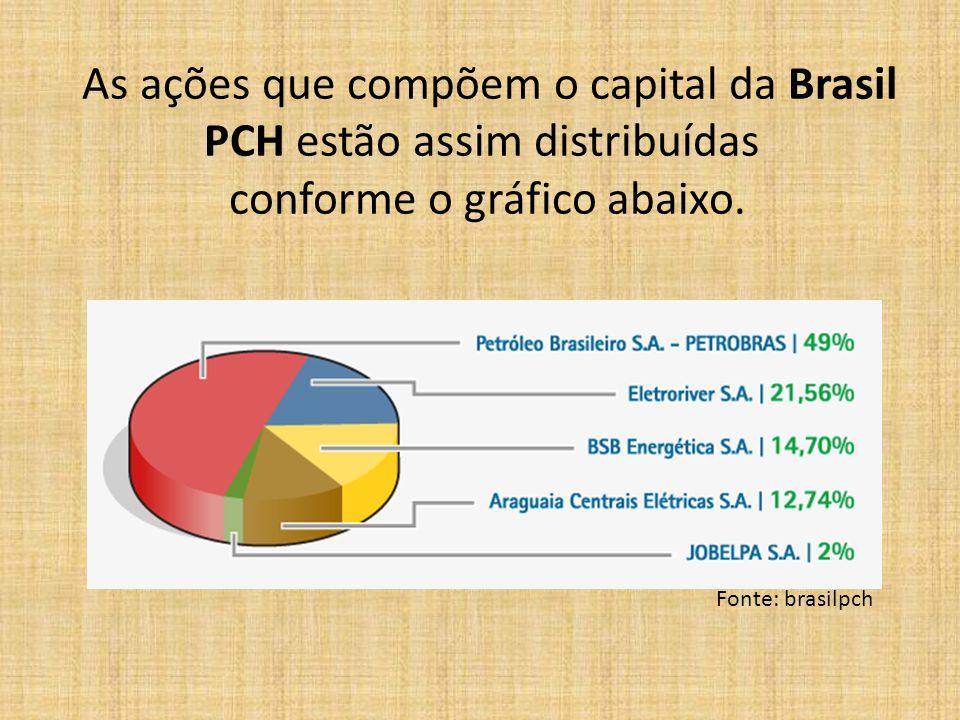 As ações que compõem o capital da Brasil PCH estão assim distribuídas conforme o gráfico abaixo. Fonte: brasilpch