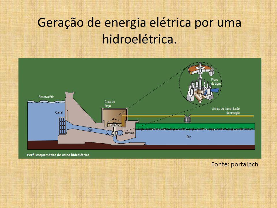 Geração de energia elétrica por uma hidroelétrica. Fonte: portalpch