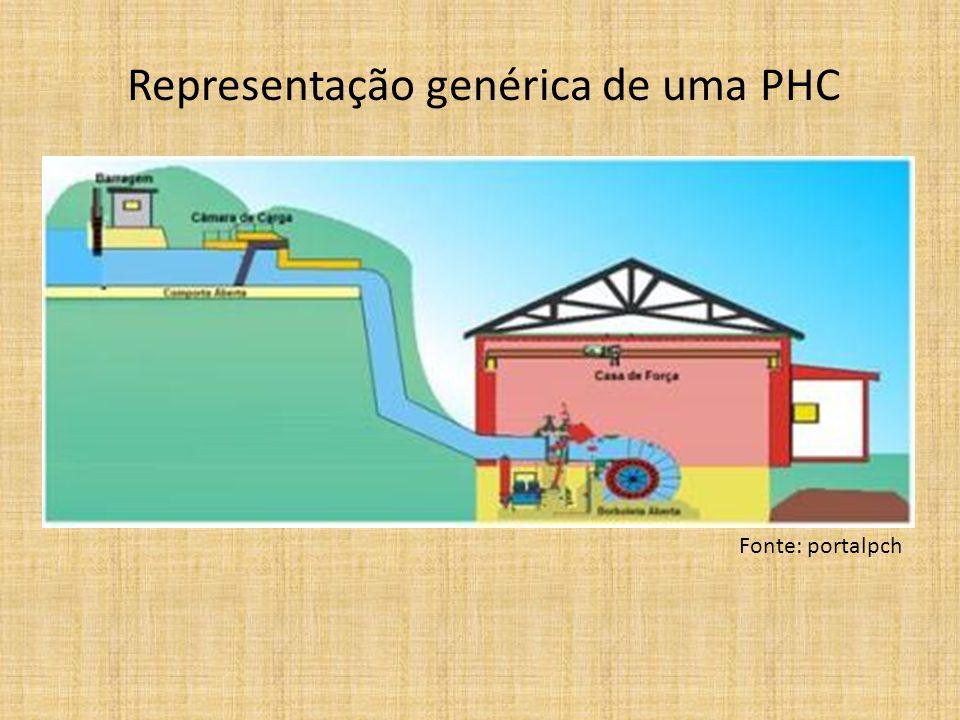 Representação genérica de uma PHC Fonte: portalpch