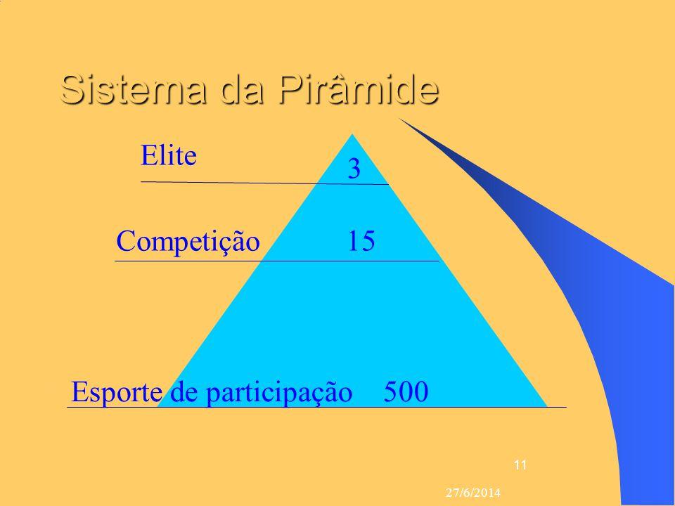 27/6/2014 11 Sistema da Pirâmide  Elite 3  Esporte de participação500  Competição 15 3