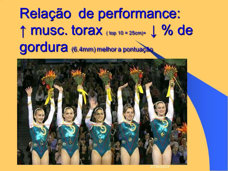 27/6/2014 16 Relação de performance: ↑ musc. torax ( top 10 = 25cm)+ ↓ % de gordura (6.4mm) melhor a pontuação