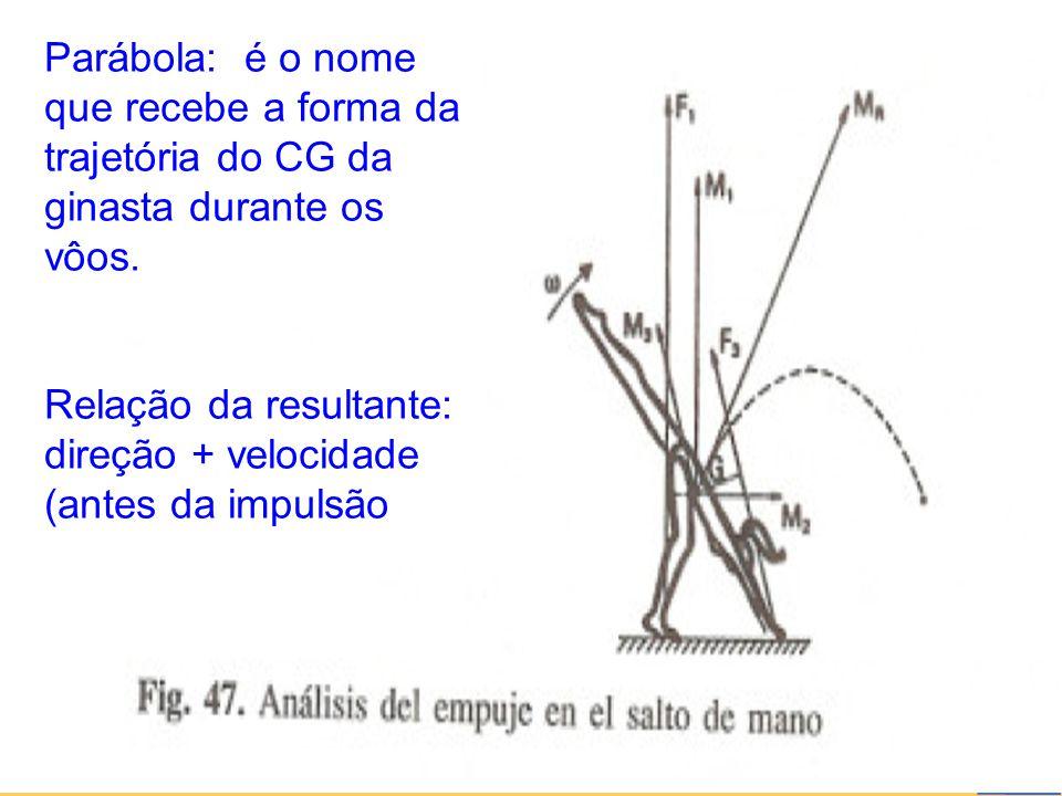 27/6/2014 26 Parábola: é o nome que recebe a forma da trajetória do CG da ginasta durante os vôos. Relação da resultante: direção + velocidade (antes