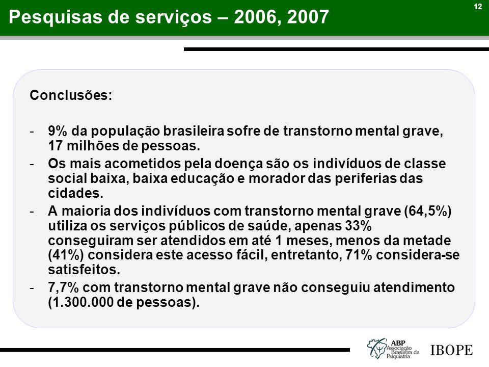 12 Conclusões: -9% da população brasileira sofre de transtorno mental grave, 17 milhões de pessoas. -Os mais acometidos pela doença são os indivíduos