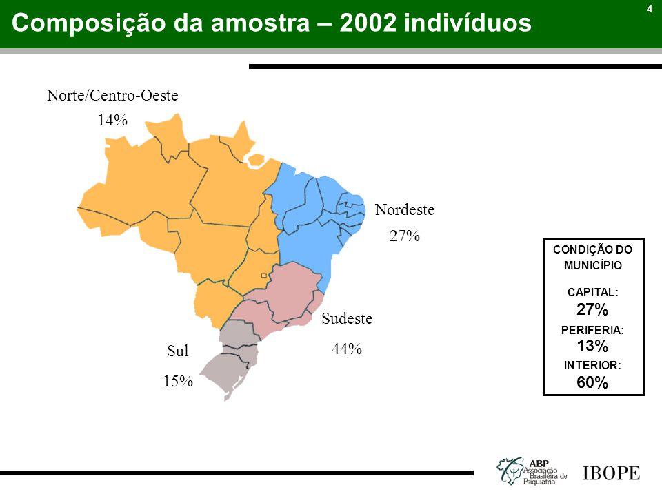 4 Norte/Centro-Oeste 14% Nordeste 27% Sudeste 44% Sul 15% CONDIÇÃO DO MUNICÍPIO CAPITAL: 27% PERIFERIA: 13% INTERIOR: 60% Composição da amostra – 2002