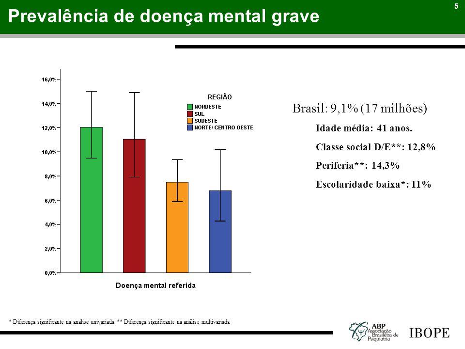 5 Prevalência de doença mental grave Brasil: 9,1% (17 milhões) Idade média: 41 anos. Classe social D/E**: 12,8% Periferia**: 14,3% Escolaridade baixa*