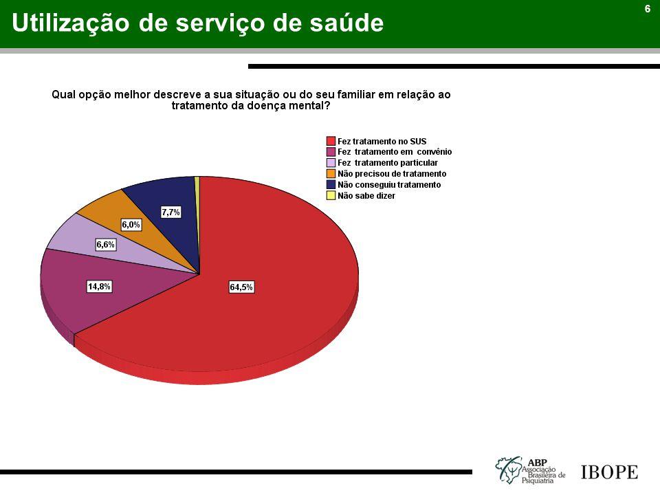6 Utilização de serviço de saúde