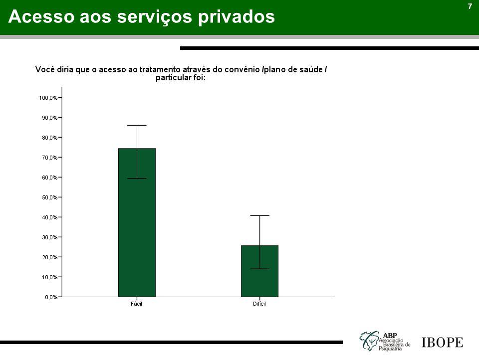 7 Acesso aos serviços privados