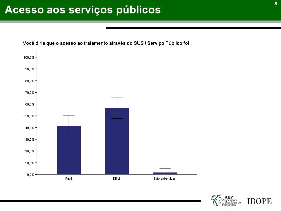 8 Acesso aos serviços públicos
