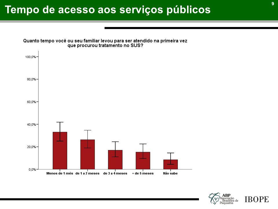 9 Tempo de acesso aos serviços públicos