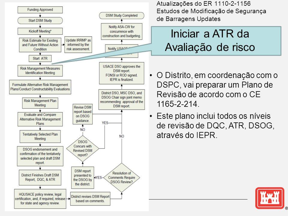 •O Distrito, em coordenação com o DSPC, vai preparar um Plano de Revisão de acordo com o CE 1165-2-214.