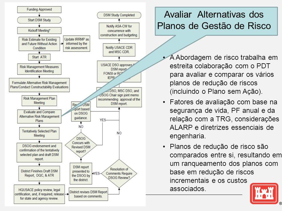 Avaliar Alternativas dos Planos de Gestão de Risco •A Abordagem de risco trabalha em estreita colaboração com o PDT para avaliar e comparar os vários planos de redução de riscos (incluindo o Plano sem Ação).