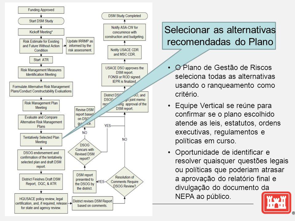 Selecionar as alternativas recomendadas do Plano •O Plano de Gestão de Riscos seleciona todas as alternativas usando o ranqueamento como critério. •Eq