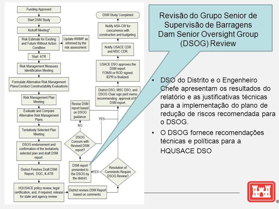 Revisão do Grupo Senior de Supervisão de Barragens Dam Senior Oversight Group (DSOG) Review •DSO do Distrito e o Engenheiro Chefe apresentam os resultados do relatório e as justificativas técnicas para a implementação do plano de redução de riscos recomendada para o DSOG.
