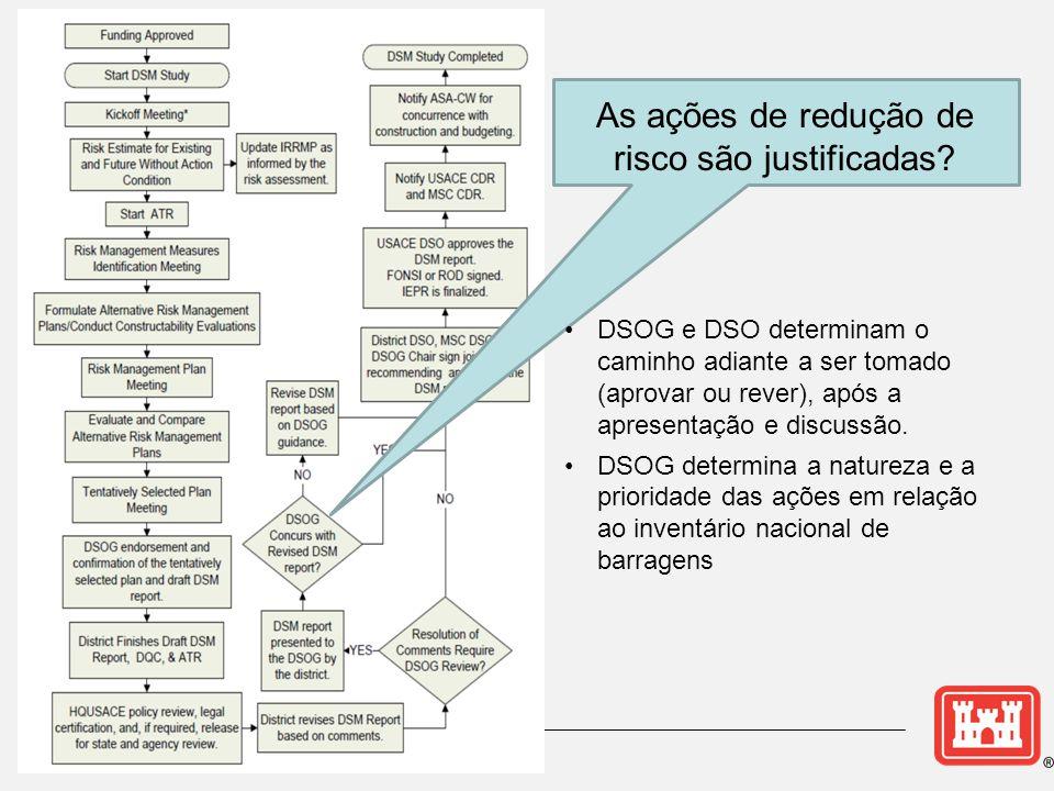 As ações de redução de risco são justificadas? •DSOG e DSO determinam o caminho adiante a ser tomado (aprovar ou rever), após a apresentação e discuss