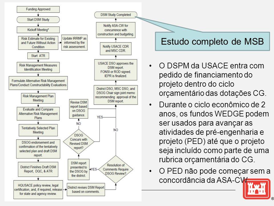 Estudo completo de MSB •O DSPM da USACE entra com pedido de financiamento do projeto dentro do ciclo orçamentário das dotações CG. •Durante o ciclo ec