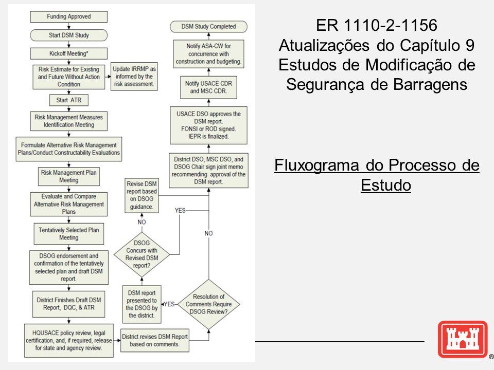 ER 1110-2-1156 Atualizações do Capítulo 9 Estudos de Modificação de Segurança de Barragens Fluxograma do Processo de Estudo