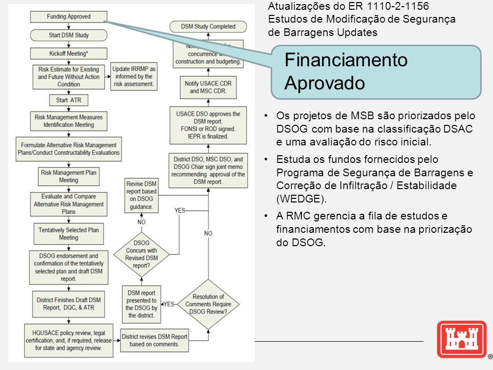 •Os projetos de MSB são priorizados pelo DSOG com base na classificação DSAC e uma avaliação do risco inicial. •Estuda os fundos fornecidos pelo Progr