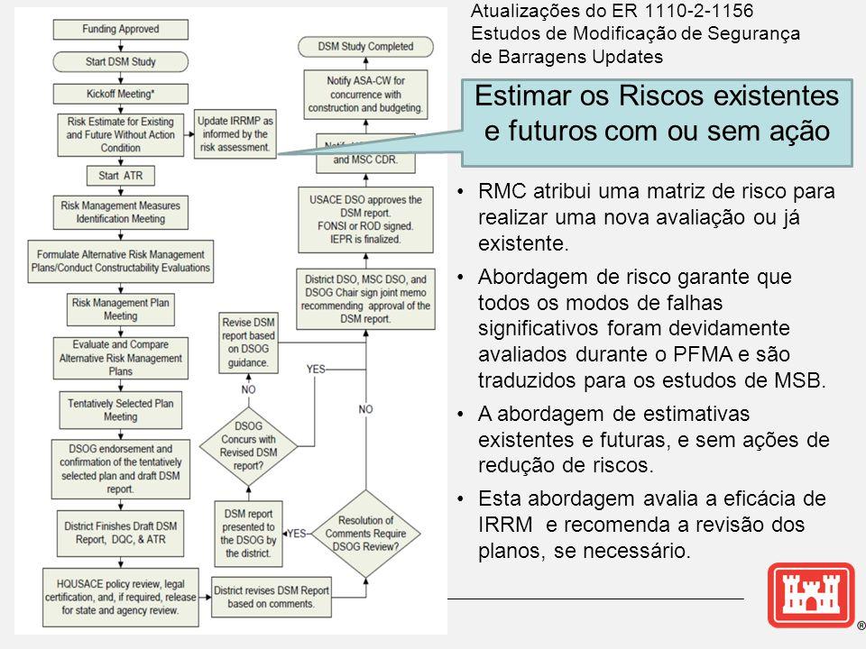•RMC atribui uma matriz de risco para realizar uma nova avaliação ou já existente.