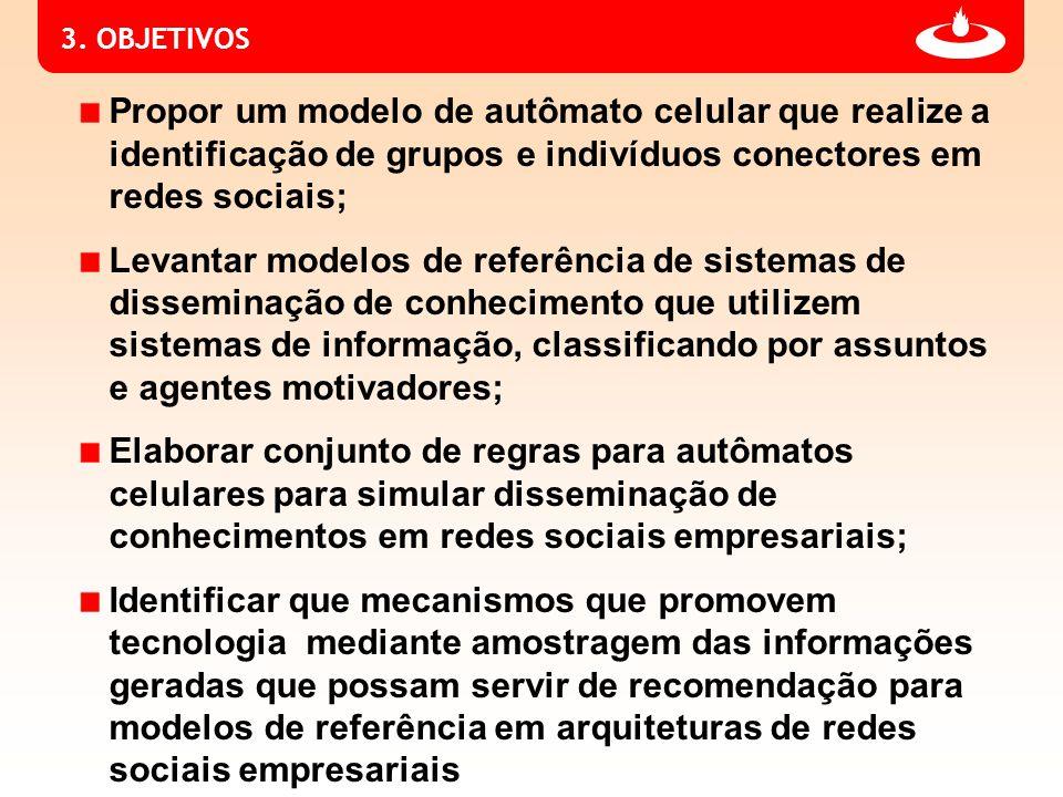 4.METODOLOGIA Pesquisa e estudo do estado da arte do uso de redes sociais.
