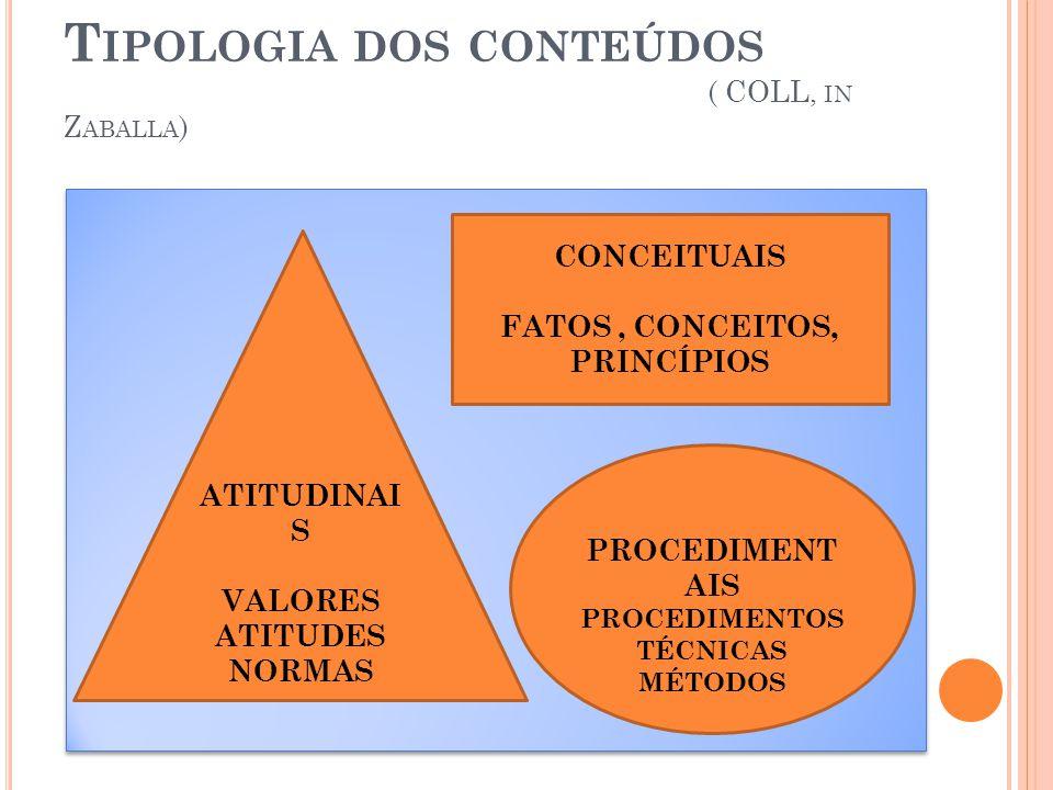 T IPOLOGIA DOS CONTEÚDOS ( COLL, IN Z ABALLA ) CONCEITUAIS FATOS, CONCEITOS, PRINCÍPIOS PROCEDIMENT AIS PROCEDIMENTOS TÉCNICAS MÉTODOS ATITUDINAI S VA