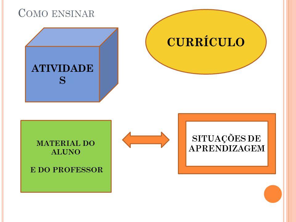 C OMO ENSINAR CURRÍCULO SITUAÇÕES DE APRENDIZAGEM MATERIAL DO ALUNO E DO PROFESSOR ATIVIDADE S