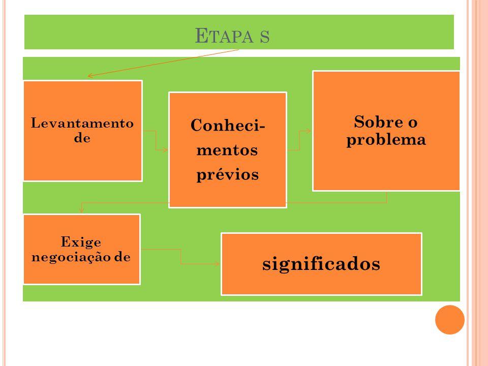 Levantamento de Conheci- mentos prévios Sobre o problema Exige negociação de significados E TAPA S