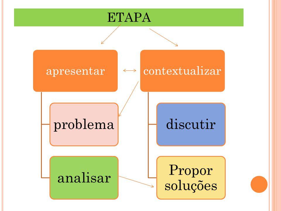 ETAPA apresentar problemaanalisar contextualizar discutir Propor soluções