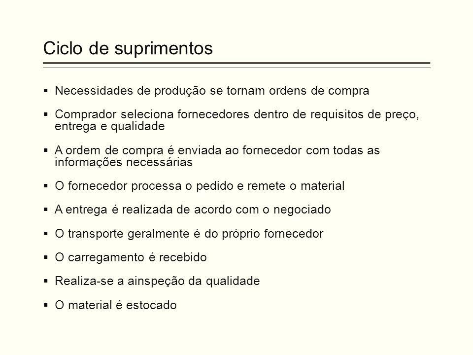 Ciclo de suprimentos  Necessidades de produção se tornam ordens de compra  Comprador seleciona fornecedores dentro de requisitos de preço, entrega e