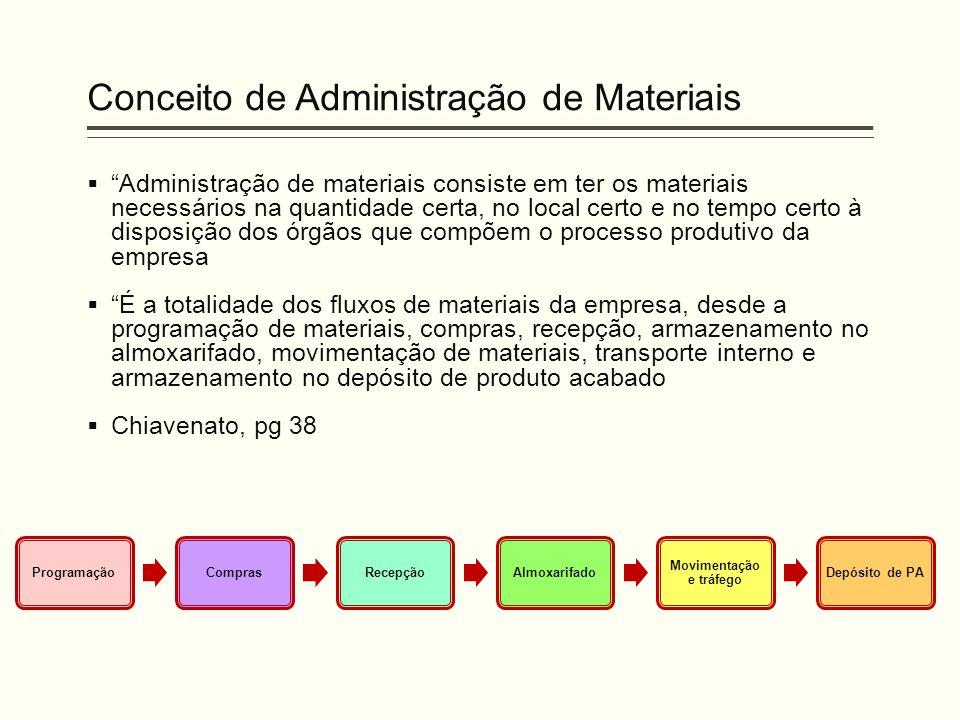 """Conceito de Administração de Materiais  """"Administração de materiais consiste em ter os materiais necessários na quantidade certa, no local certo e no"""