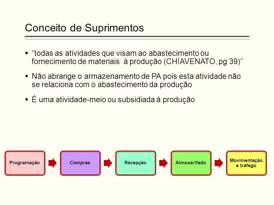 """Conceito de Suprimentos  """"todas as atividades que visam ao abastecimento ou fornecimento de materiais à produção (CHIAVENATO, pg 39)""""  Não abrange o"""