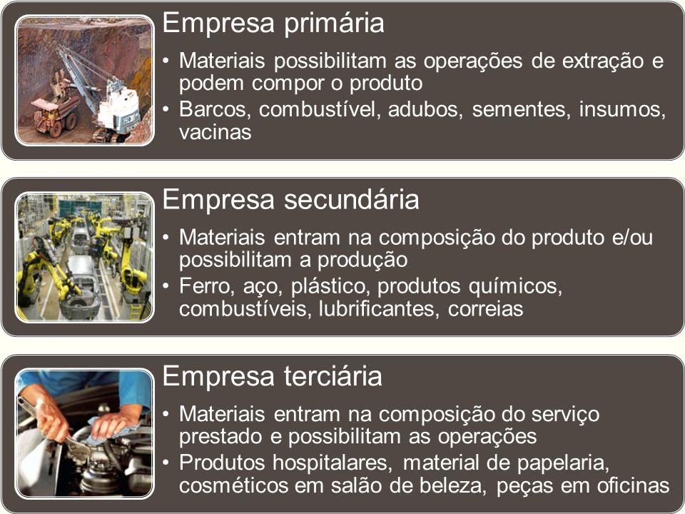 Empresa primária •Materiais possibilitam as operações de extração e podem compor o produto •Barcos, combustível, adubos, sementes, insumos, vacinas Em