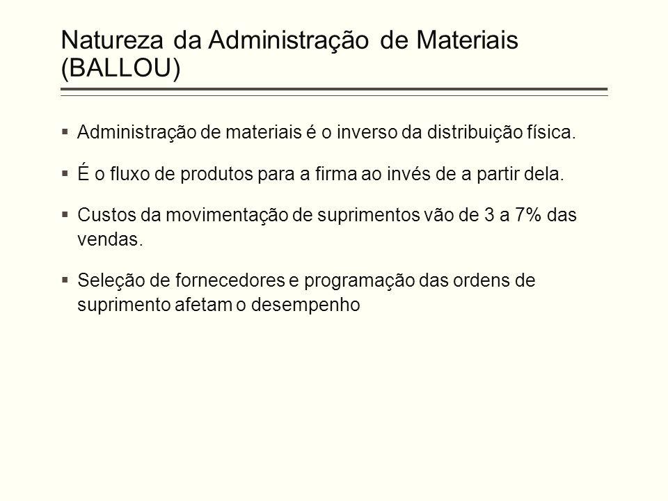Natureza da Administração de Materiais (BALLOU)  Administração de materiais é o inverso da distribuição física.  É o fluxo de produtos para a firma