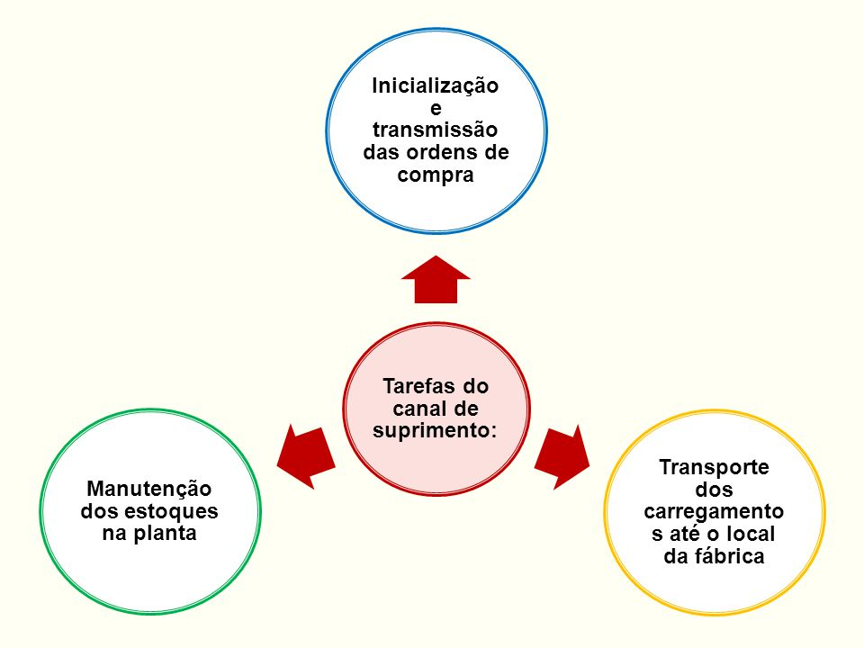 Tarefas do canal de suprimento: Inicialização e transmissão das ordens de compra Transporte dos carregamento s até o local da fábrica Manutenção dos e