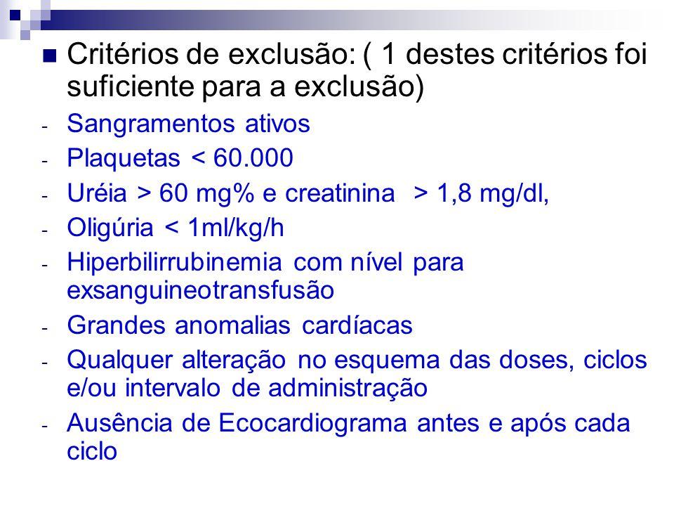  Critérios de exclusão: ( 1 destes critérios foi suficiente para a exclusão) - Sangramentos ativos - Plaquetas < 60.000 - Uréia > 60 mg% e creatinina