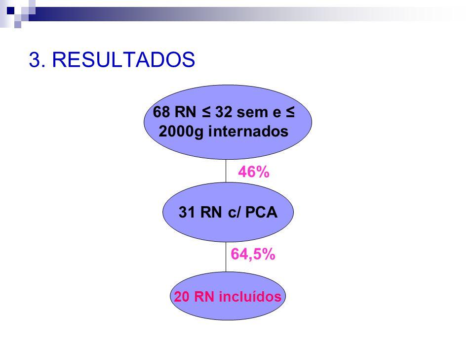 3. RESULTADOS 68 RN ≤ 32 sem e ≤ 2000g internados 31 RN c/ PCA 46% 20 RN incluídos 64,5%