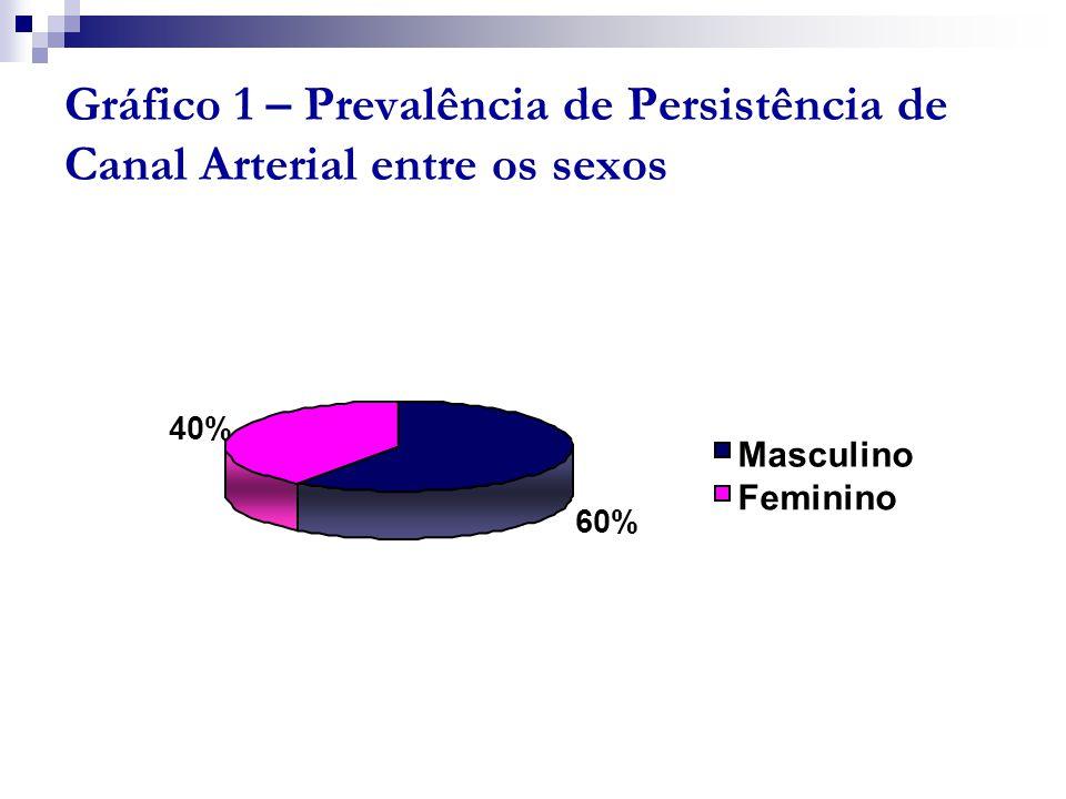 Gráfico 1 – Prevalência de Persistência de Canal Arterial entre os sexos 60% 40% Masculino Feminino