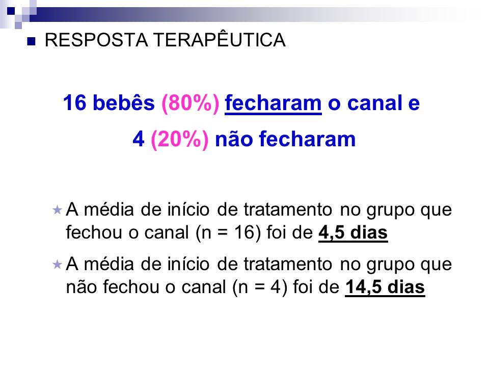  RESPOSTA TERAPÊUTICA 16 bebês (80%) fecharam o canal e 4 (20%) não fecharam  A média de início de tratamento no grupo que fechou o canal (n = 16) f