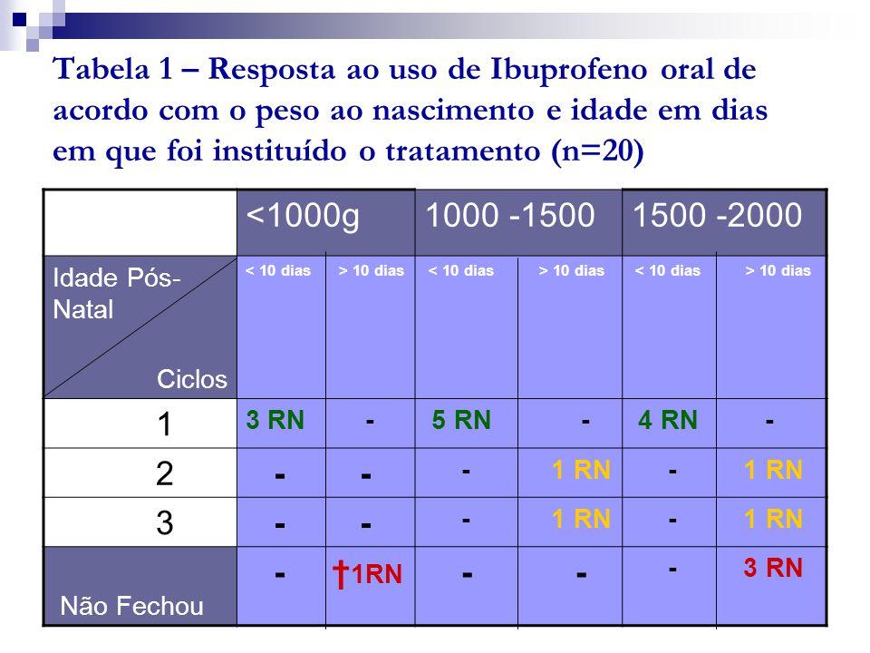 Tabela 1 – Resposta ao uso de Ibuprofeno oral de acordo com o peso ao nascimento e idade em dias em que foi instituído o tratamento (n=20) <1000g1000