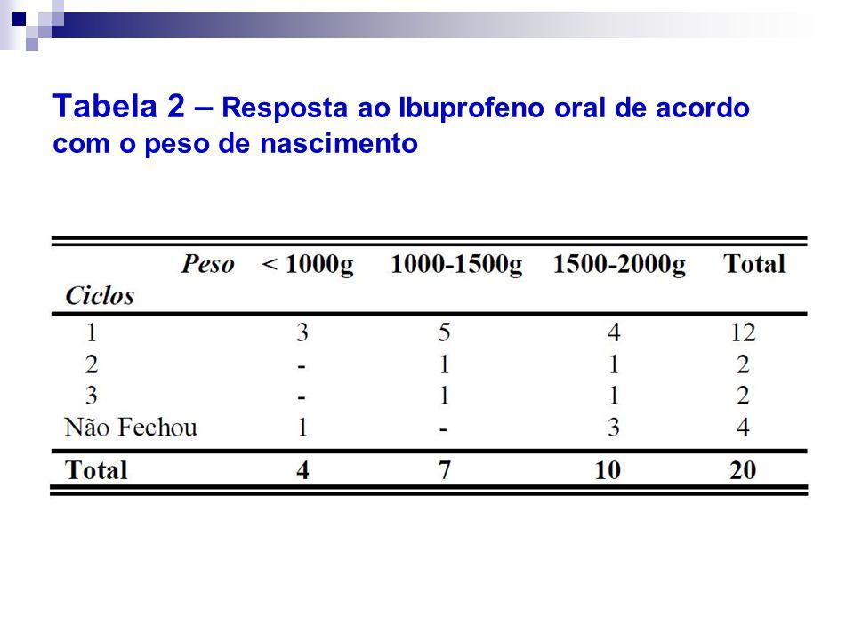 Tabela 2 – Resposta ao Ibuprofeno oral de acordo com o peso de nascimento