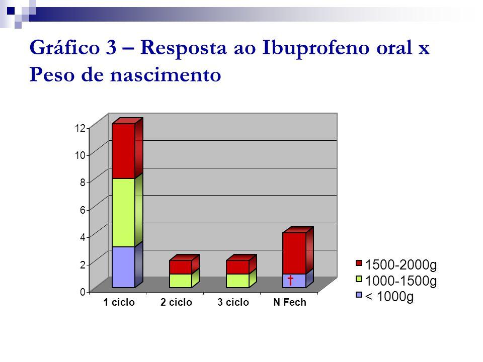 Gráfico 3 – Resposta ao Ibuprofeno oral x Peso de nascimento 0 2 4 6 8 10 12 1 ciclo2 ciclo3 cicloN Fech 1500-2000g 1000-1500g < 1000g †