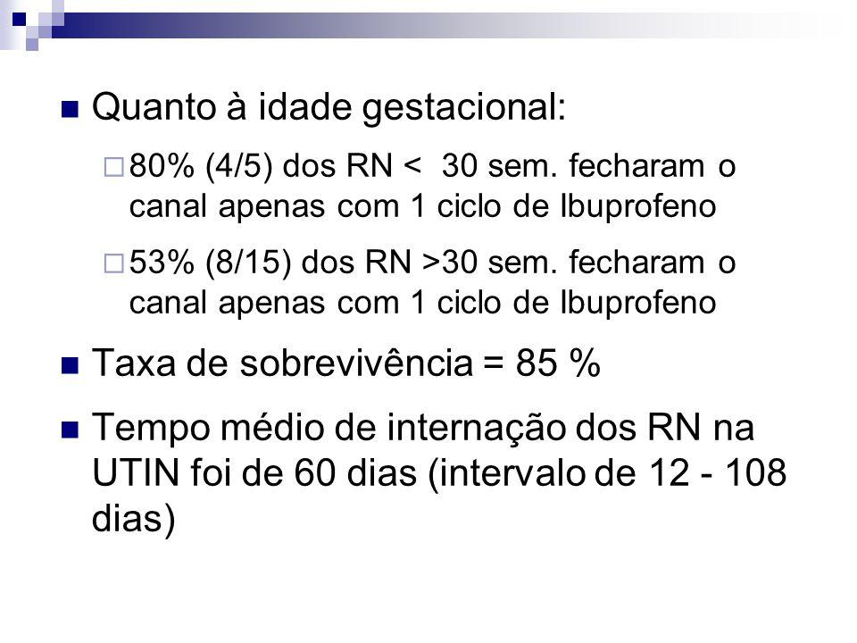  Quanto à idade gestacional:  80% (4/5) dos RN < 30 sem. fecharam o canal apenas com 1 ciclo de Ibuprofeno  53% (8/15) dos RN >30 sem. fecharam o c