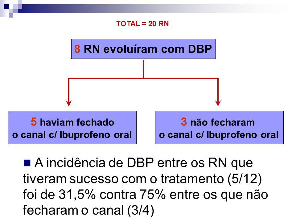 8 RN evoluíram com DBP 5 haviam fechado o canal c/ Ibuprofeno oral 3 não fecharam o canal c/ Ibuprofeno oral  A incidência de DBP entre os RN que tiv