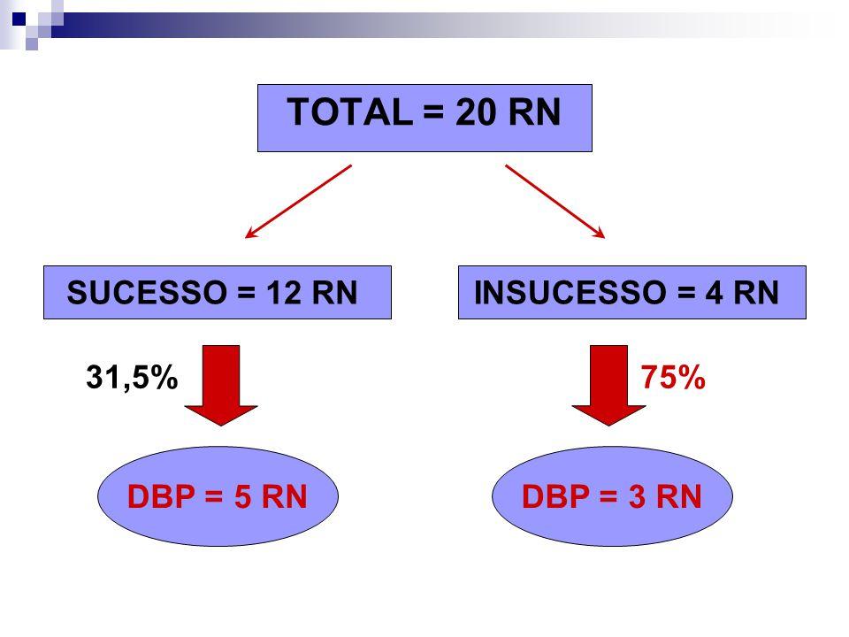 SUCESSO = 12 RNINSUCESSO = 4 RN DBP = 5 RNDBP = 3 RN 31,5%75%