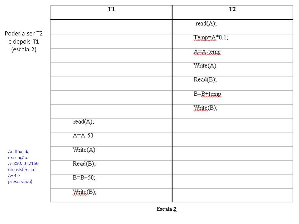 Poderia ser T2 e depois T1 (escala 2) Ao final da execução: A=850, B=2150 (consistência: A+B é preservado)